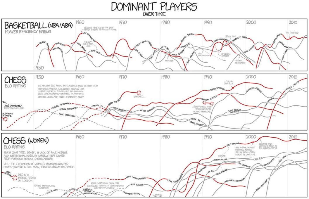 xkcd - dominant players
